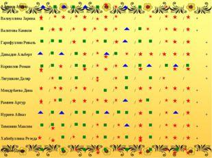 Диагностика фольклорного ансамбля «Гусельки» за 2013 – 2014 гг Игровое Высоки