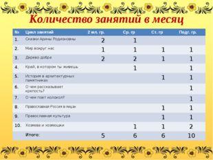 Количество занятий в месяц