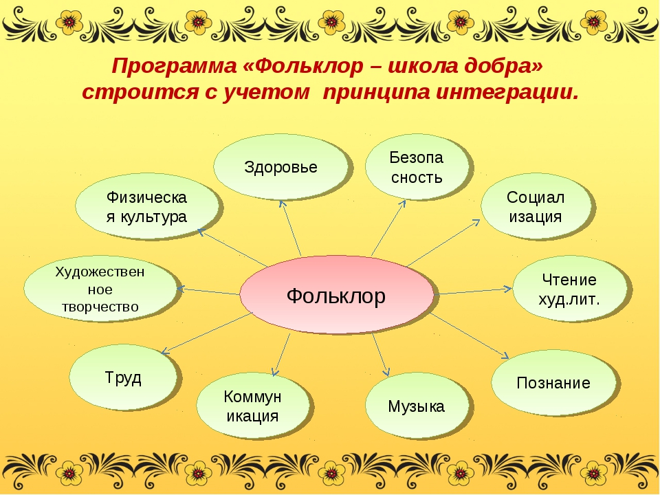 Программа «Фольклор – школа добра» строится с учетом принципа интеграции. Фол...