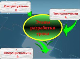Концептуальный Этапы разработки урока Технологический Операциональный