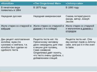 «Колобок» «The Gingerbread Man» «Johnny-cake» В печатном виде появилась в 186