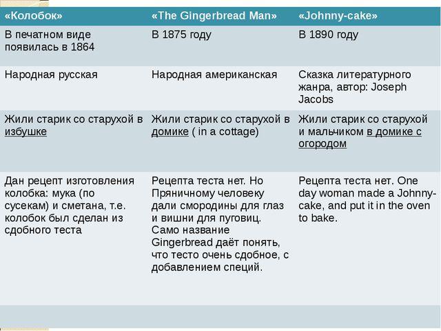«Колобок» «The Gingerbread Man» «Johnny-cake» В печатном виде появилась в 186...