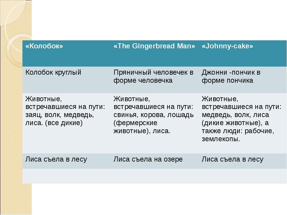 «Колобок» «The Gingerbread Man» «Johnny-cake» Колобок круглый Пряничный челов...
