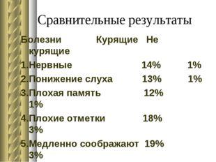 Сравнительные результаты Болезни Курящие Не курящие 1.Нервные 14% 1% 2.Пониже