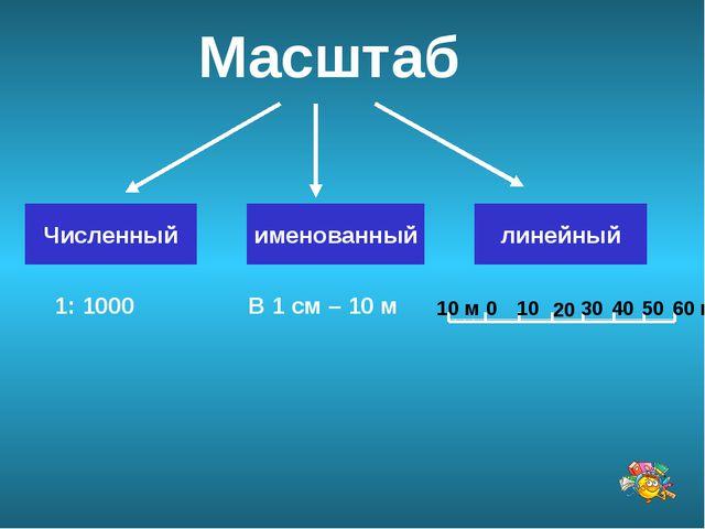 Масштаб Численный именованный линейный 1: 1000 В 1 см – 10 м 0 10 м 10 20 30...