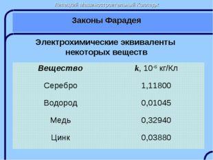 Липецкий Машиностроительный Колледж Законы Фарадея Электрохимические эквивале