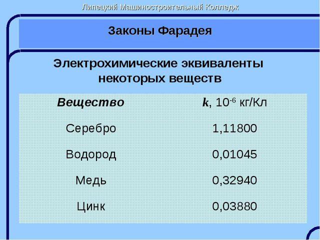 Липецкий Машиностроительный Колледж Законы Фарадея Электрохимические эквивале...