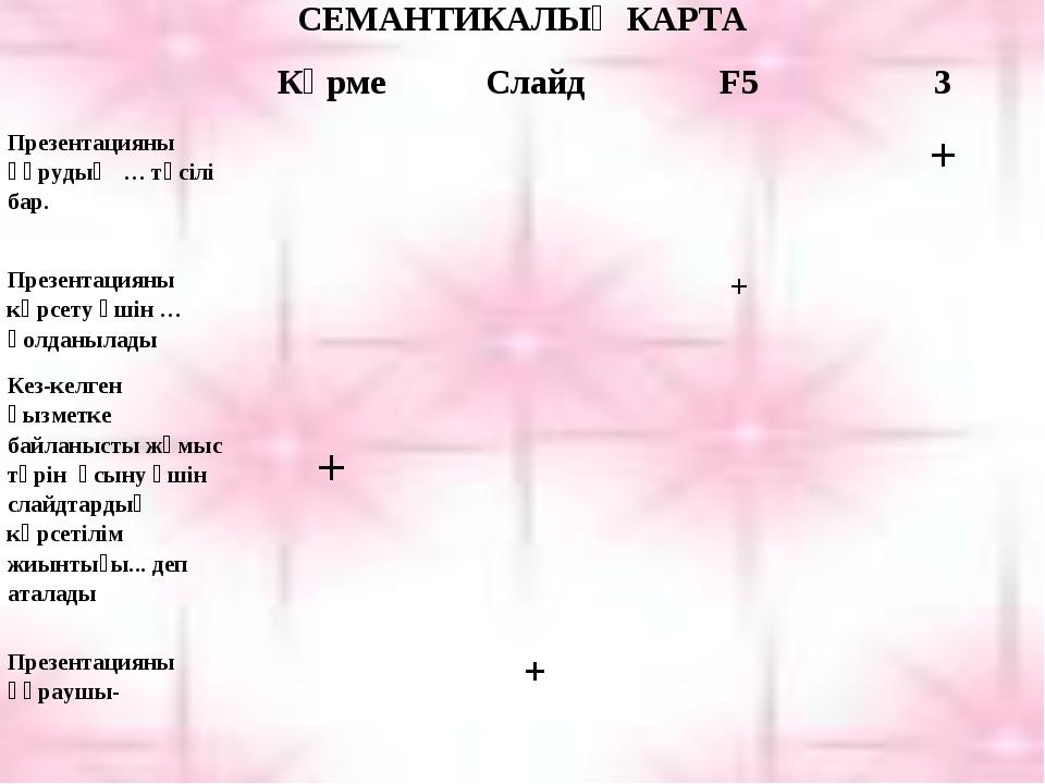 СЕМАНТИКАЛЫҚ КАРТА КөрмеСлайдF53 Презентацияны құрудың … тәсілі бар....