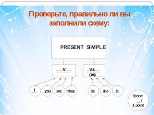 PP Проверьте, правильно ли вы заполнили схему: PRESENT SIMPLE Score: __ / 1 p