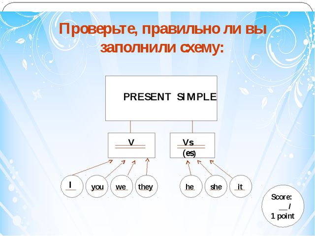PP Проверьте, правильно ли вы заполнили схему: PRESENT SIMPLE Score: __ / 1 p...