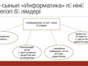 5-сынып «Информатика» пәнінің негізгі бөлімдері «Информатика» пәнінің негізгі
