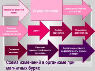 Схема изменений в организме при магнитных бурях Изменение вязкости крови Сгущ