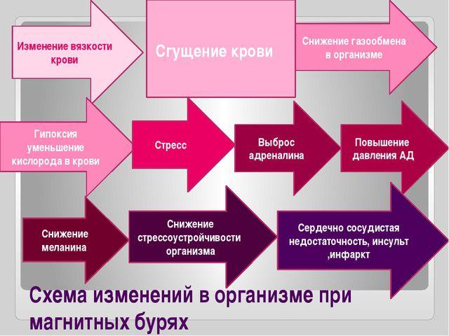 Схема изменений в организме при магнитных бурях Изменение вязкости крови Сгущ...