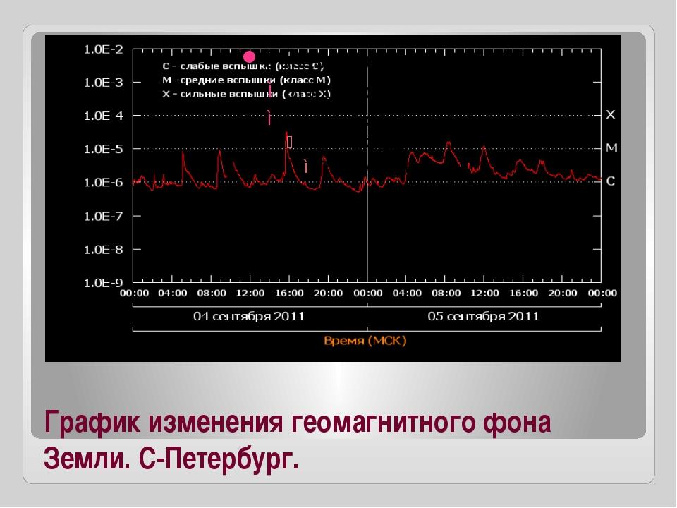 График изменения геомагнитного фона Земли. С-Петербург.