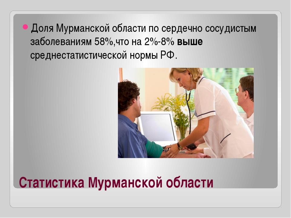 Статистика Мурманской области Доля Мурманской области по сердечно сосудистым...