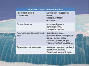 Арктика – царство льда и снега Географическое положениеСеверный Ледовитый о