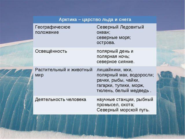 Арктика – царство льда и снега Географическое положениеСеверный Ледовитый о...