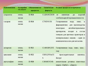 Разновидности синтетических заменителей сахара Наименование Калорийность ккал