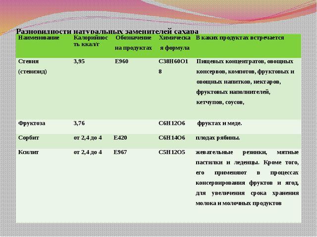Разновидности натуральных заменителей сахара Наименование Калорийность ккал/г...