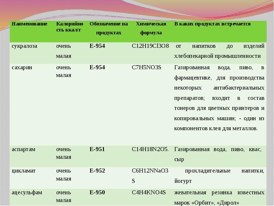 Разновидности синтетических заменителей сахара Наименование Калорийность ккал...