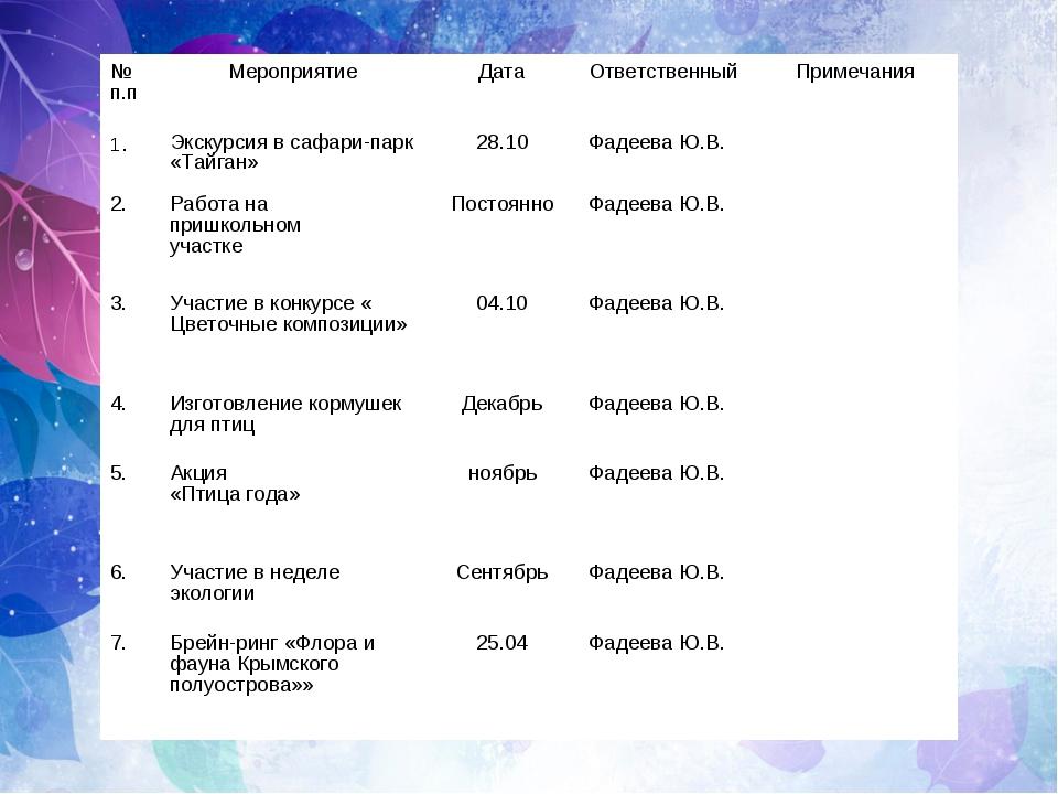 № п.пМероприятиеДатаОтветственныйПримечания 1.Экскурсия в сафари-парк «Т...