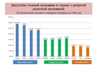 Масштабы теневой экономики в странах с развитой рыночной экономикой (по резул