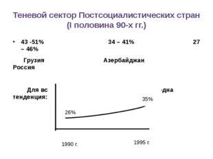 Теневой сектор Постсоциалистических стран (I половина 90-х гг.) 43 -51% 34 –