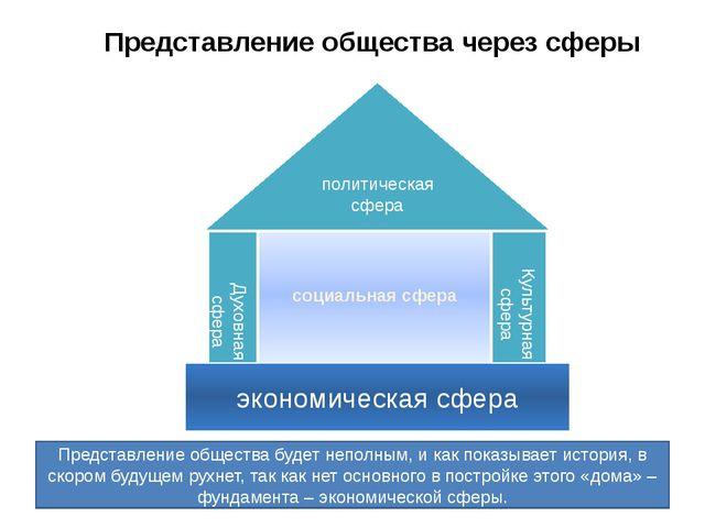 социальная сфера политическая сфера Духовная сфера Культурная сфера экономиче...