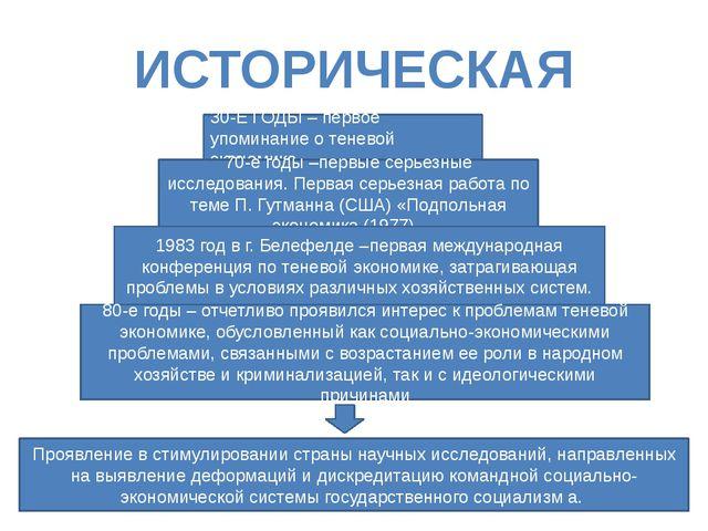 ИСТОРИЧЕСКАЯ СПРАВКА 30-Е ГОДЫ – первое упоминание о теневой экономике. 70-е...