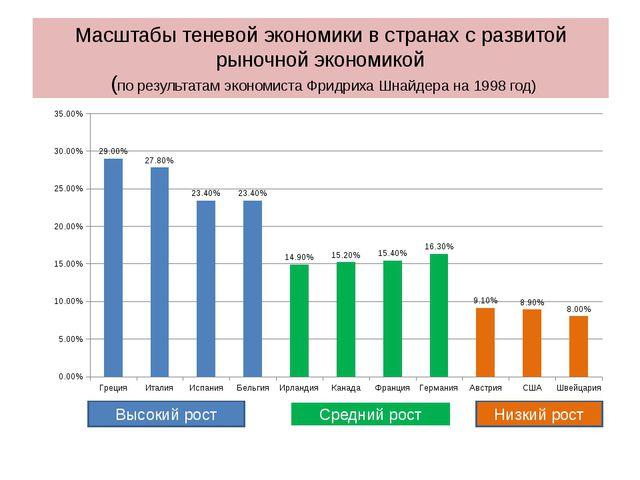 Масштабы теневой экономики в странах с развитой рыночной экономикой (по резул...