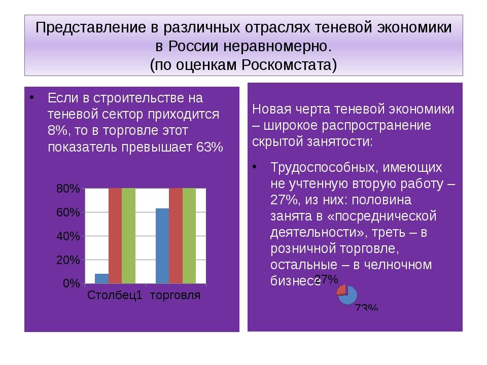 Представление в различных отраслях теневой экономики в России неравномерно. (...