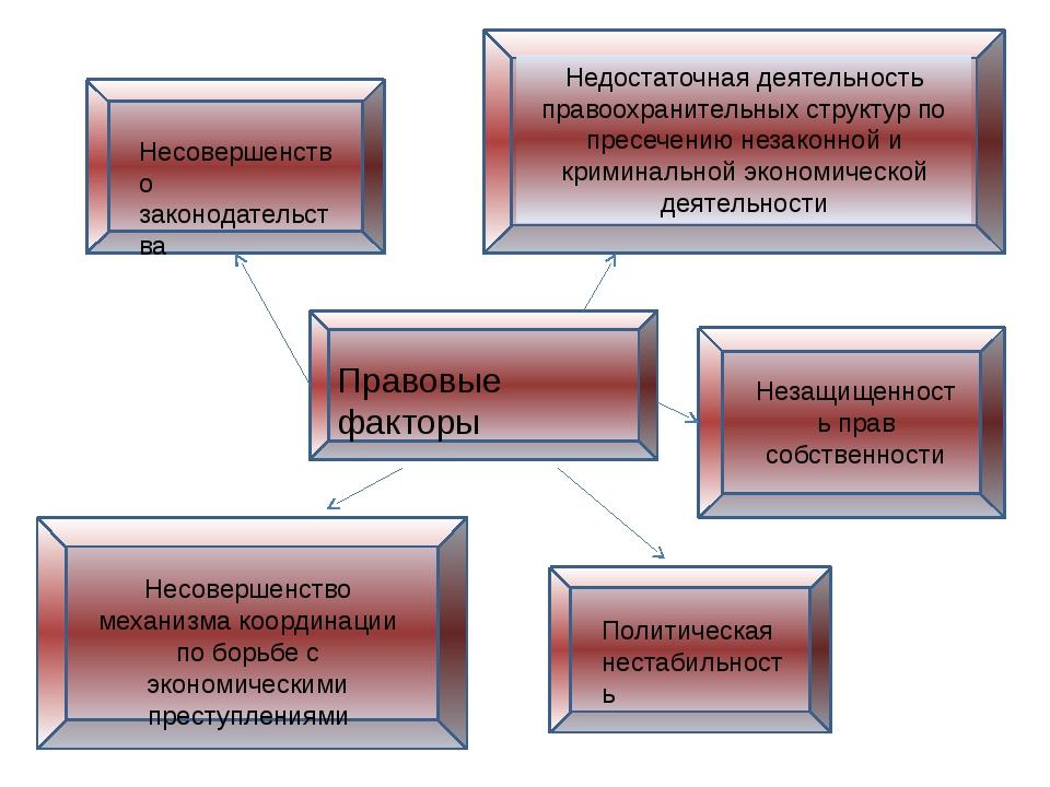 Правовые факторы Несовершенство законодательства Недостаточная деятельность...