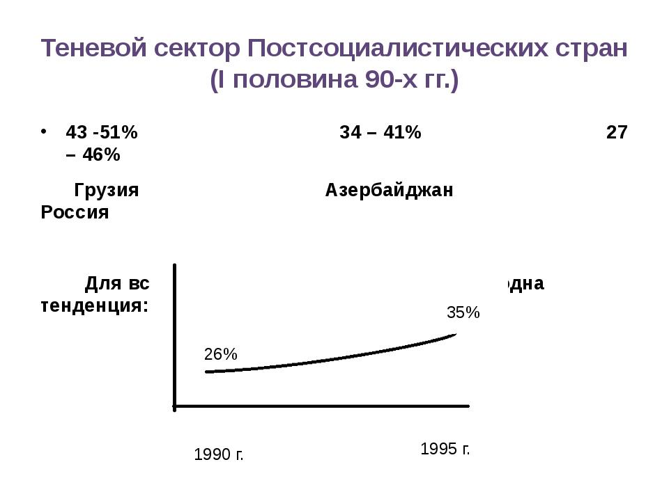 Теневой сектор Постсоциалистических стран (I половина 90-х гг.) 43 -51% 34 –...