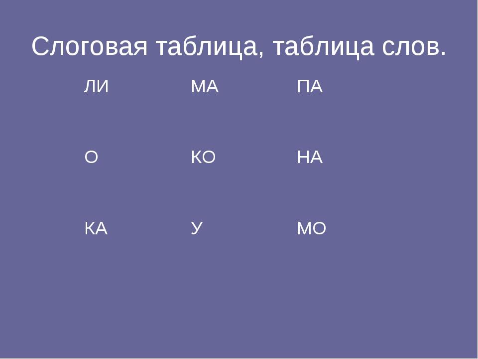 Слоговая таблица, таблица слов. ЛИМАПА ОКОНА КАУМО