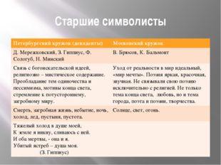 Старшие символисты Петербургский кружок (декаденты) Московский кружок Д. Мере