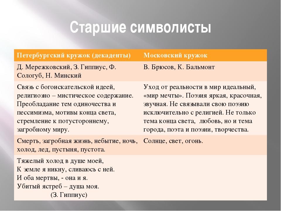 Старшие символисты Петербургский кружок (декаденты) Московский кружок Д. Мере...