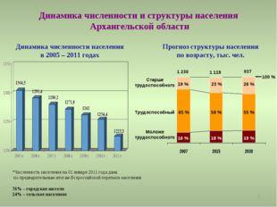* Динамика численности и структуры населения Архангельской области *Численнос