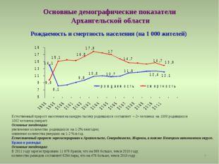 * Основные демографические показатели Архангельской области Рождаемость и сме