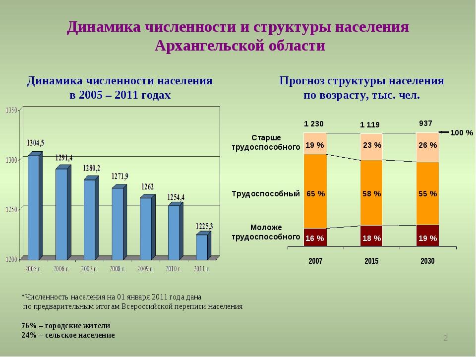 * Динамика численности и структуры населения Архангельской области *Численнос...
