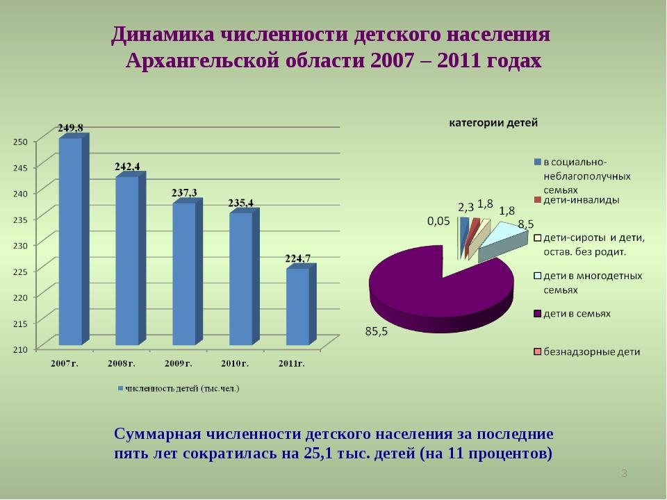 * Динамика численности детского населения Архангельской области 2007 – 2011 г...