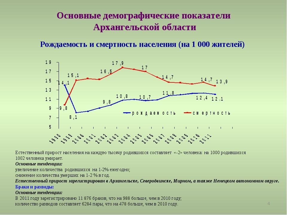 * Основные демографические показатели Архангельской области Рождаемость и сме...