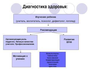 Диагностика здоровья: Изучение ребенка (учитель, воспитатель, психолог, дефек