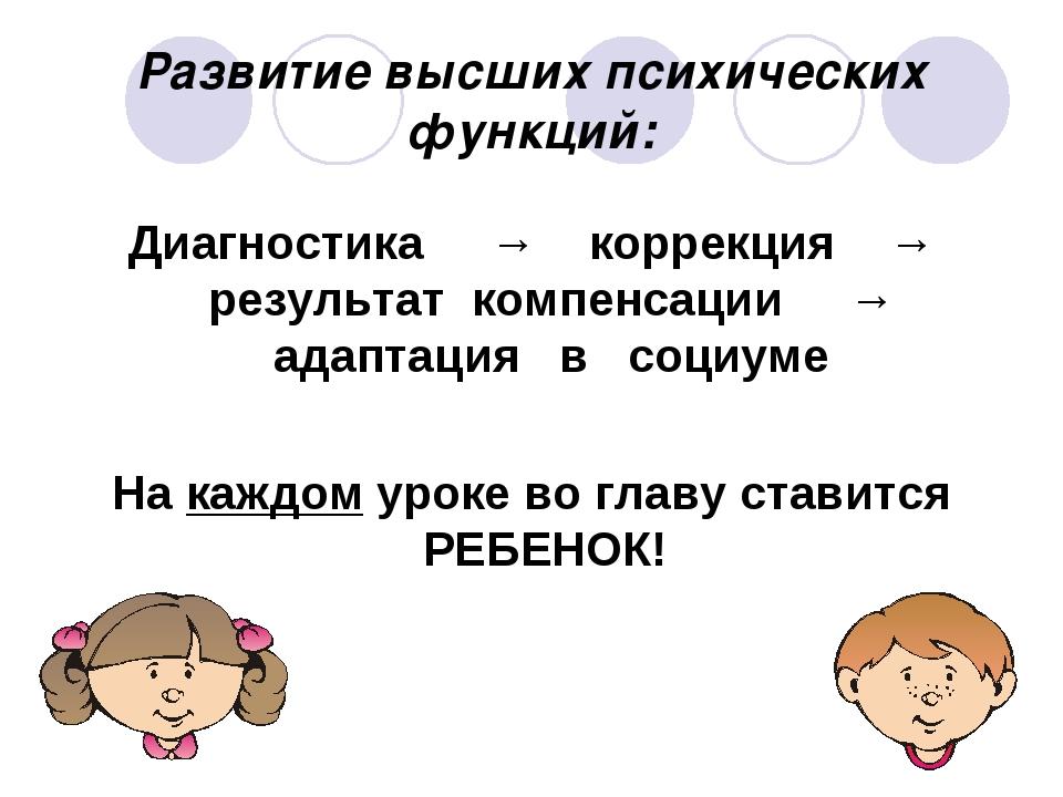 Развитие высших психических функций: Диагностика → коррекция → результат комп...