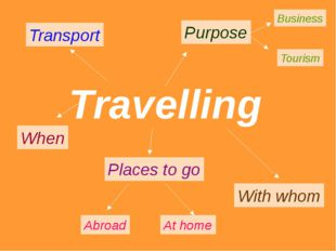 Travelling Transport Places to go Abroad At home Purpose Business Tourism Wit