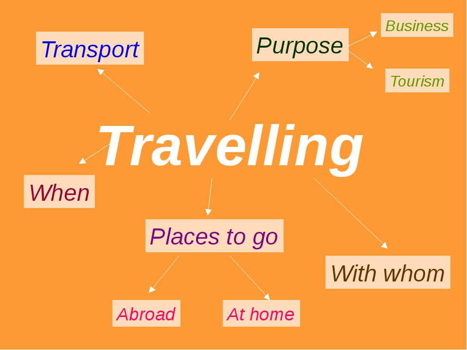 Travelling Transport Places to go Abroad At home Purpose Business Tourism Wit...