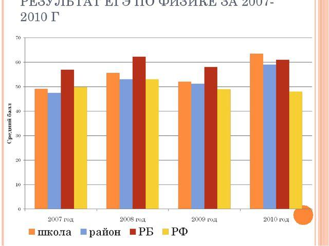 РЕЗУЛЬТАТ ЕГЭ ПО ФИЗИКЕ ЗА 2007-2010 Г
