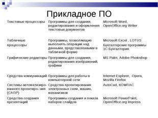 Прикладное ПО Текстовые процессоры Программы для создания, редактирования и