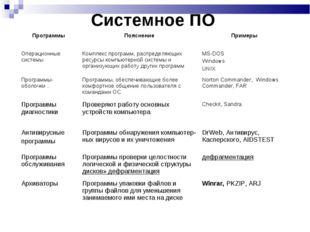 Системное ПО ПрограммыПояснениеПримеры Операционные системы Комплекс прогр