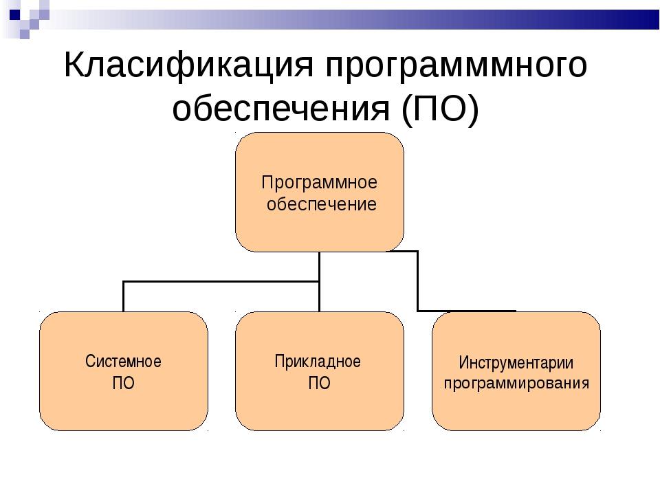 Класификация программмного обеспечения (ПО)