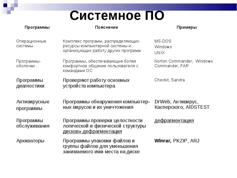 Системное ПО ПрограммыПояснениеПримеры Операционные системы Комплекс прогр...